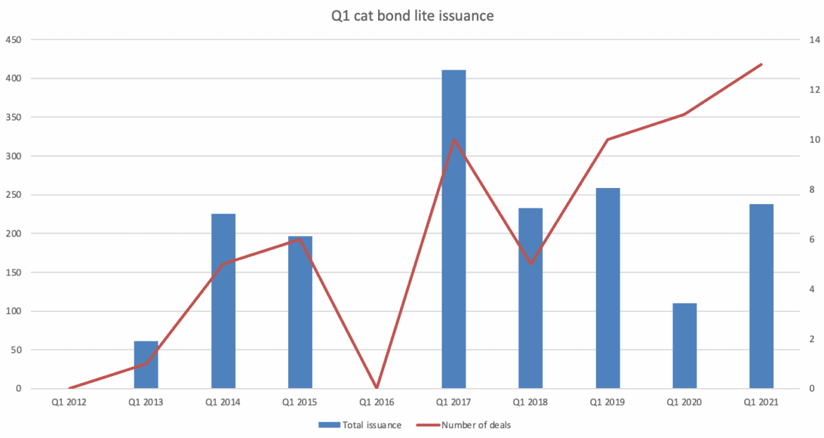 Cat bond lite issuance continues apace in 2021